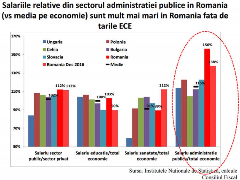 salarii-medii-sector-public-privat-mediu-ec