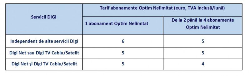 Digi Mobil reduce cu până la 40% tariful abonamentelor Optim