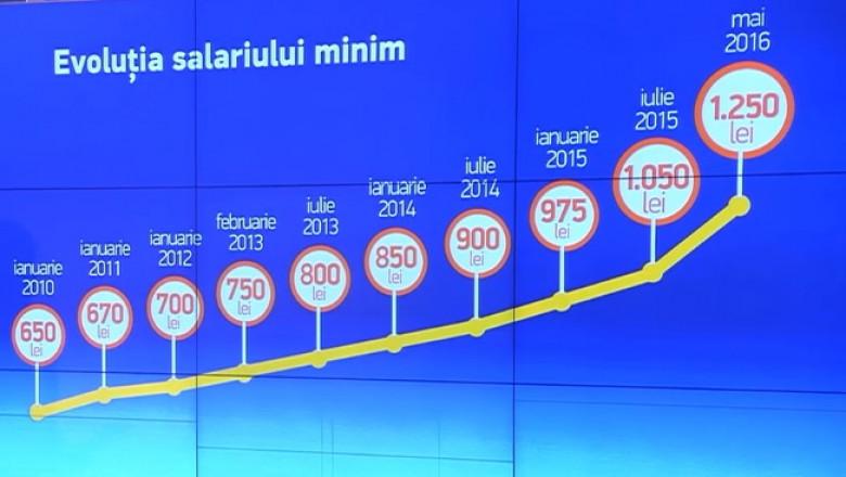 evolutie salariu mediu pe economie
