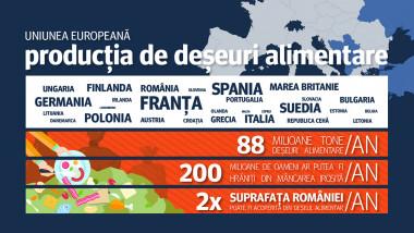 Infografie Deseuri Alimentare TileEdit