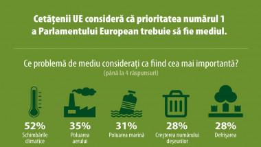 eurobarometru schimbari climatice