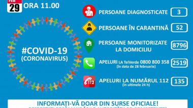 bilant-coronavirus-29-februarie