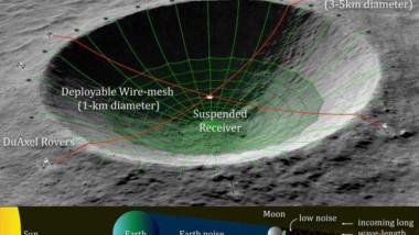 NASA ar putea să construiască un radiotelescop, în interiorul unui crater, pe partea nevăzută a Lunii