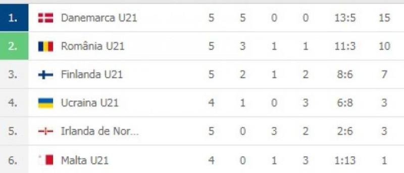 clasament U21 grupa a 8 a preliminarii euro 2021