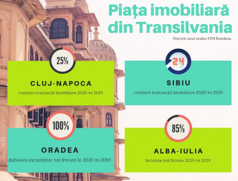 date imobiliare Transilvania