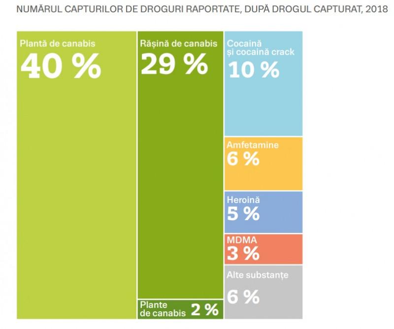 grafic capturi de droguri