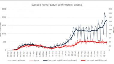 grafice evolutie covid-19