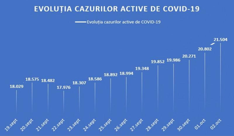 evolutie cazuri active covid