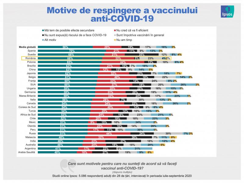 infografie Ipsos 2_motive respingere vaccinuri oct 2020