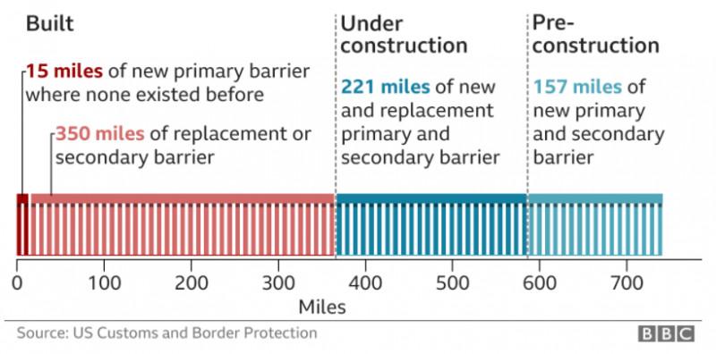 statistică BC despre construcţia zidului lui Trump de la graniţa SUA Mexic