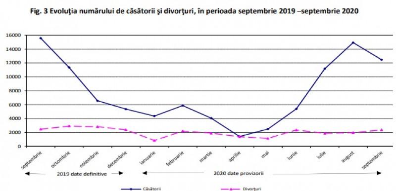 grafic 2 casatorii divorturi