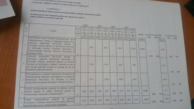 document crestere salarii