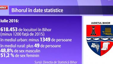 statistici Bihor