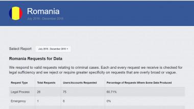 Date Facebook pentru Romania