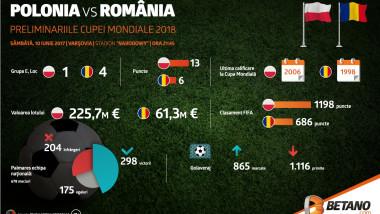 betano_ro-polonia-romania-infographic-01 (1)