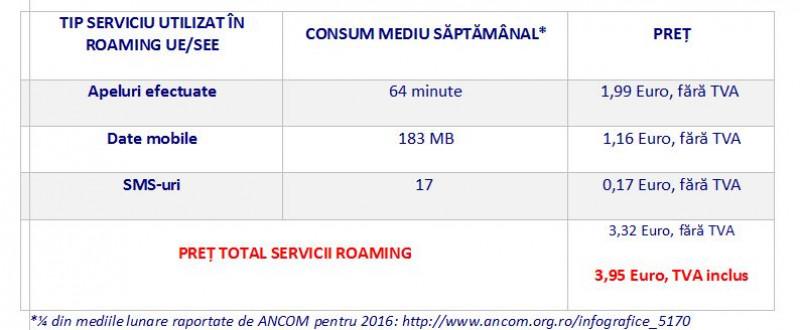 Noile tarife Digi Mobil pentru roaming în UE/SEE valabile