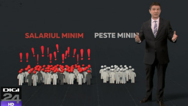 rob salariu minim
