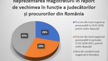 magistrati romania
