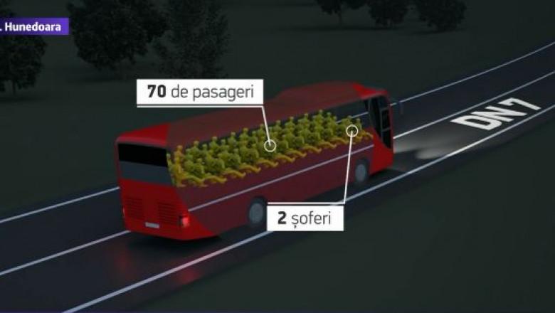 grafica accident autocar hunedoara