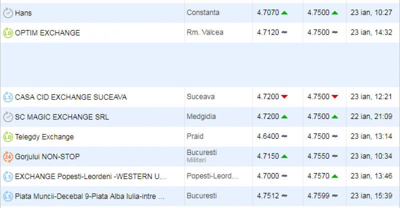 Calculator credit nevoi personale banca transilvania