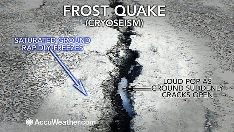 cutremur de gheata