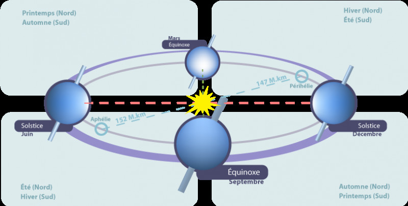 Equinoxes_et_solstices