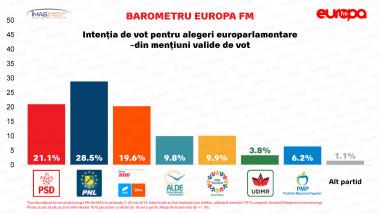 Sondaj-IMAS-PARTIDE-europarlamentare
