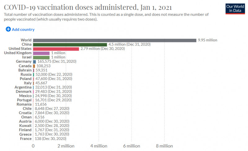 Topul țărilor cu cea mai mare rata de vaccinare anti-Covid