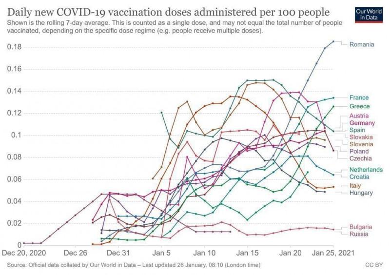 grafic care arată numarul dozelor de vaccin administrate raportat la 100 de locuitori