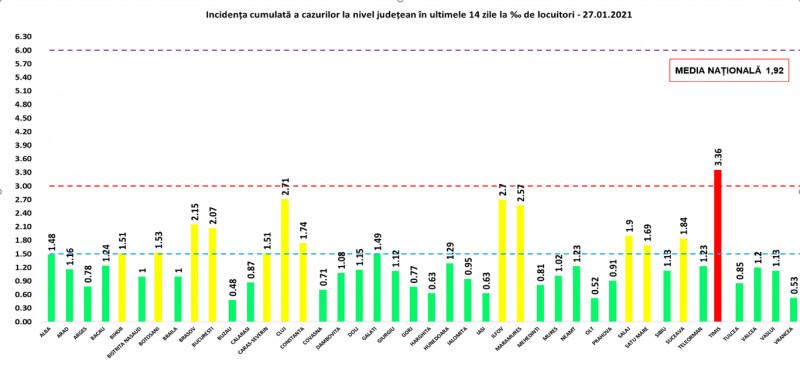 Diagramă cu rata de incidență a cazurilor de covid în data de 27 ianuarie 2021