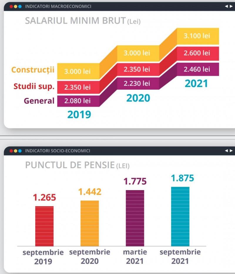 propunere buget 2021 PSD