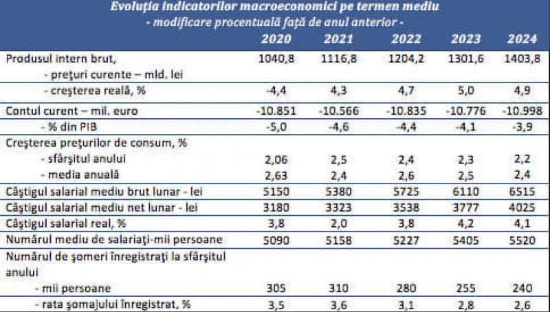 tabel salarii