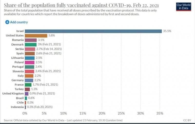 grafic-vaccinare-lume-romania