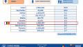 romania pe locul 7 in lume la vaccinare