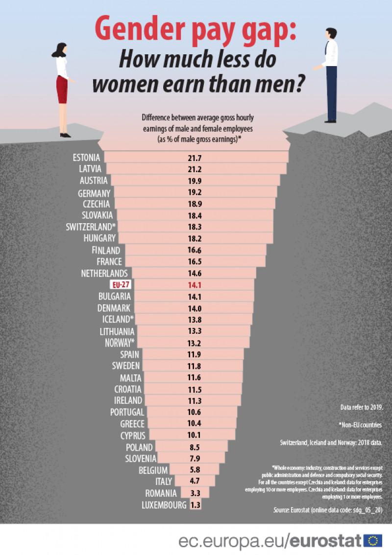 salarii-femei-barbati-2021-eurostat