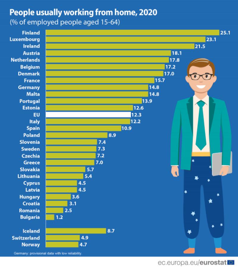 muncă de acasă în UE în 2020