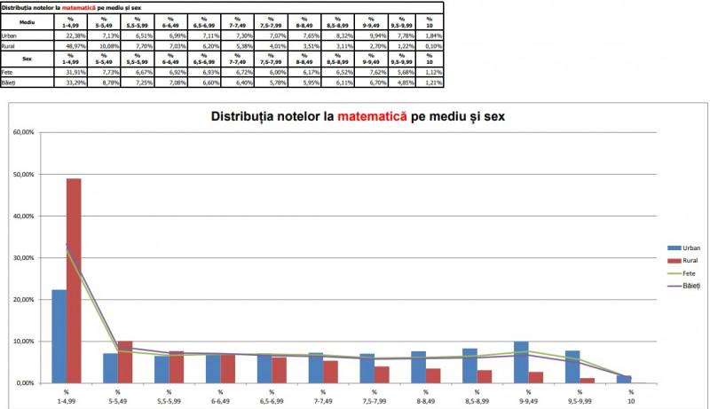 distributie-note-matematica-EN