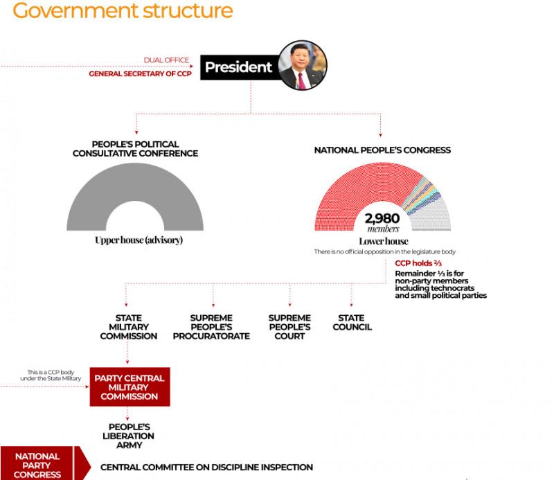 structură a sistemului politic din China