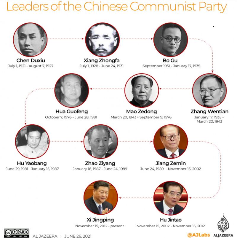 liderii partidului comunist Chinez