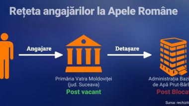 grafic schema angajari fictime apele romane