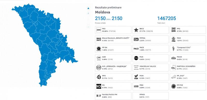 voturi moldova