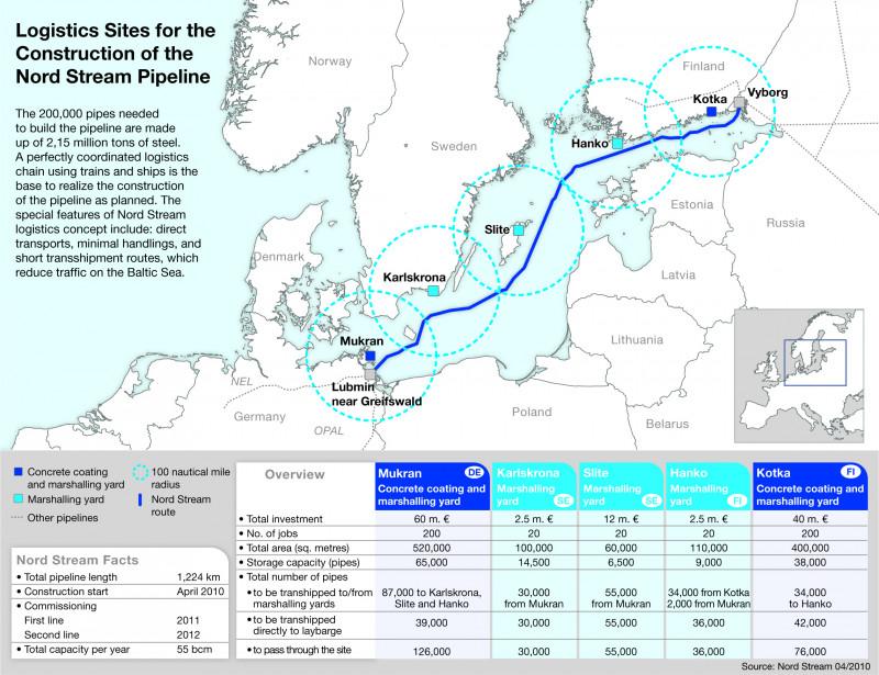 Nord Stream Logistics Sites (with legend)