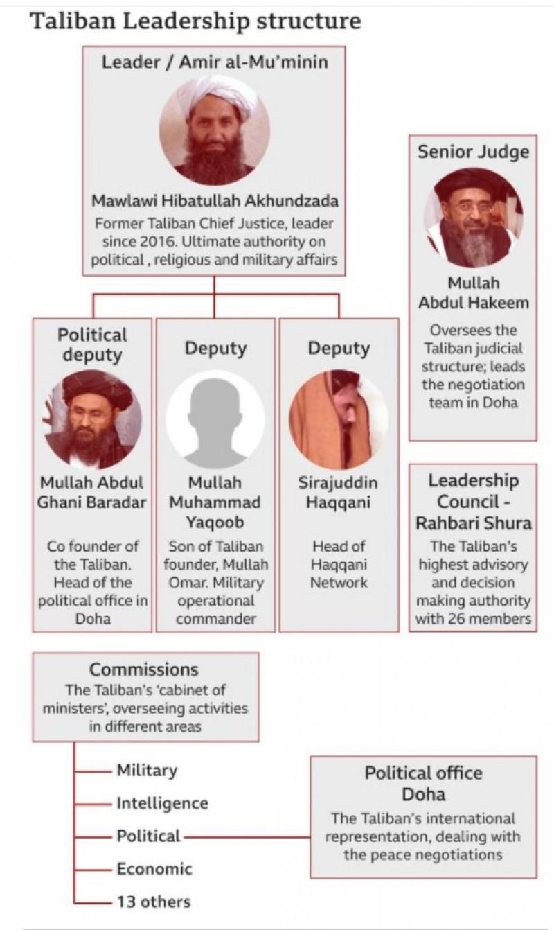 structura de conducere a talibanilor