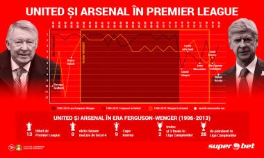 201029_Infographic_United_Arsenal_DigiSport_