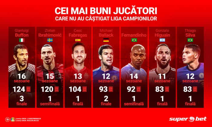 201211_Best_players_not_to_win_UCL_DigiSport
