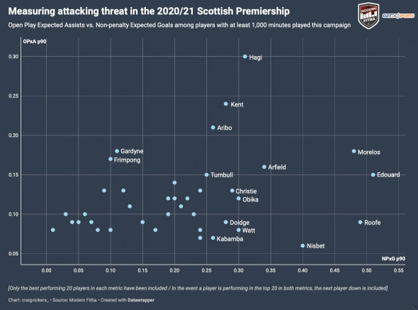 Cei mai periculoși jucători ofensivi din Scoția / Foto: fcviitorul.ro