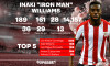 210427_Iron_Man_Inaki_Williams_DigiSport