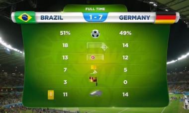 statistica brazilia germania