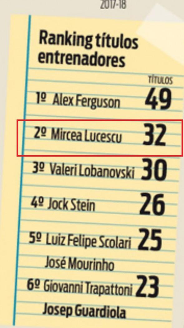 Mircea Lucescu este cel mai titrat antrenor în activitate!