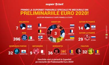 Vizual_Preliminarii_euro_2020_Superbet_Digisport